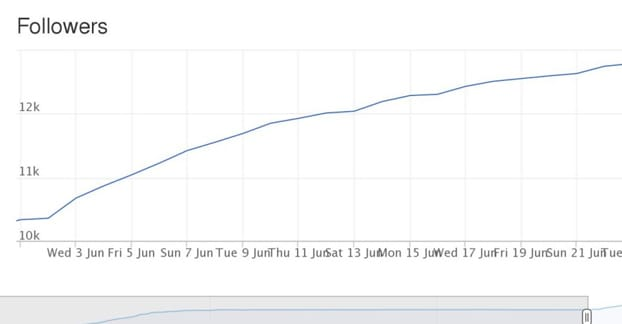 Follower Growth Chart