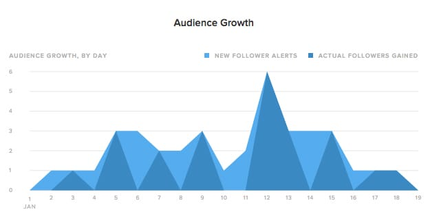 Twitter Audience Growth