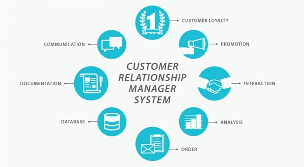 What Is a CRM For